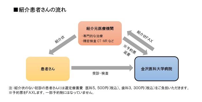紹介患者さんの流れ(図)R3.jpg